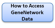 How to Access GeneNetwork Data