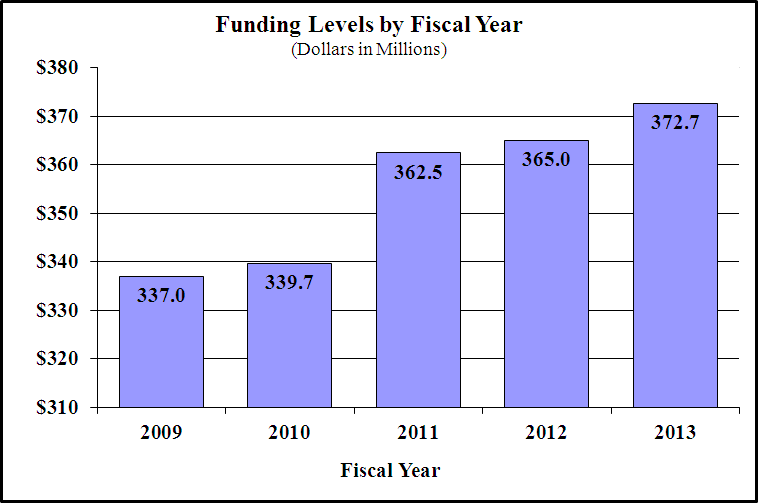 for funding levels by fiscal year for fy2009 through fy2013