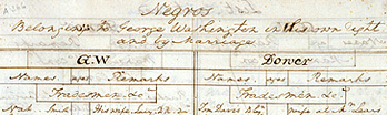Ledger of slaves titled 'Negros belonging to George Washington in his own right and by marriage.'