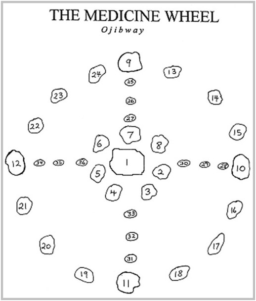 Ojibwe Indian Stone Medicine Wheel The Medicine Wheel And The Four