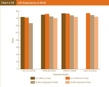 Graph of Life Expectancy for Native Americans