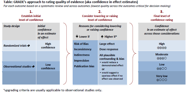 Box IV-6. A Summary of the GRADE Approach to Rating Quality of a Body of Evidence. Reprinted with permission: GRADE Working Group, 2013. Balshsem H, et al. GRADE guidelines: 3. Rating the quality of evidence. J Clin Epidemiol. 2011(64):401-6.