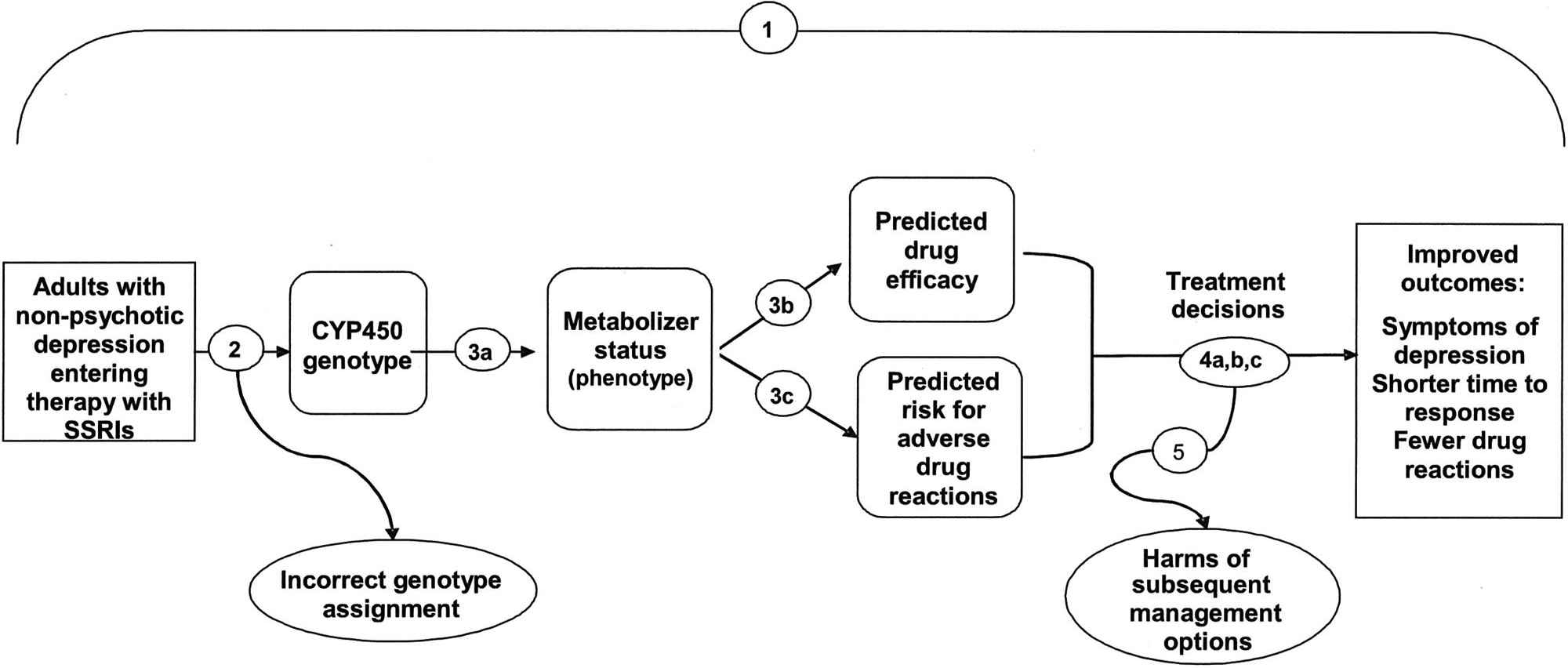 Box VI-4. Analytic Framework: CYP450 Genotype Testing for Selective Serotonin Reuptake Inhibitors.  The numbers above correspond to the following key questions: 1. Overarching question: Does testing for cytochrome P450  <em>(CYP450)</em>  polymorphisms in adults entering selective serotonin reuptake inhibitor (SSRI) treatment for nonpsychotic depression lead to improvement in outcomes, or are testing results useful in medical, personal, or public health decision-making? 2. What is the analytic validity of tests that identify key  <em>CYP450</em>  polymorphisms? 3. Clinical validity:  a: How well do particular  <em>CYP450</em>  genotypes predict metabolism of particular SSRIs? b: How well does  <em>CYP450</em>  testing predict drug efficacy? c: Do factors such as race/ethnicity, diet, or other medications, affect these associations?  4. Clinical utility:  a: Does  <em>CYP450</em>  testing influence depression management decisions by patients and providers in ways that could improve or worsen outcomes? b: Does the identification of the  <em>CYP450</em>  genotypes in adults entering SSRI treatment for nonpsychotic depression lead to improved clinical outcomes compared to not testing? c: Are the testing results useful in medical, personal, or public health decision-making? 5. What are the harms associated with testing for  <em>CYP450</em>  polymorphisms and subsequent management options?