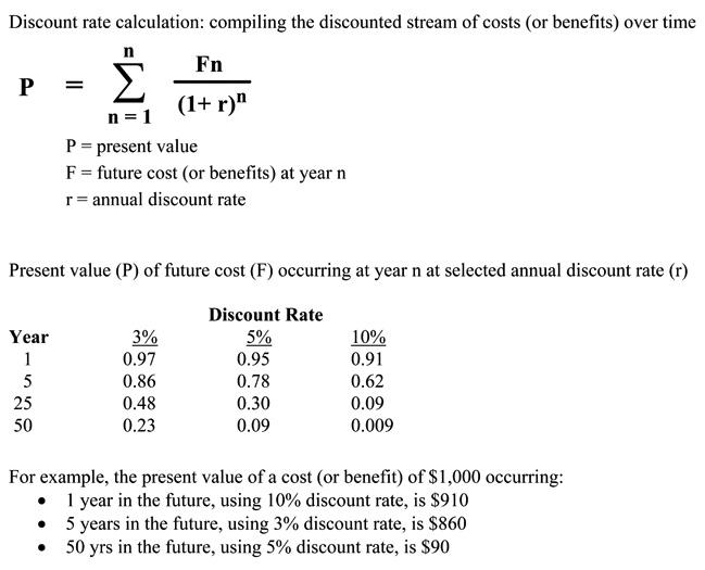 Easier Calculation