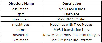screen shot of MeSH subfolders included under MESH_FILES folder  and individual year folders