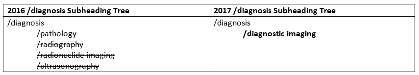screenshot of diagnosis subheading tree from 2016 to 2017